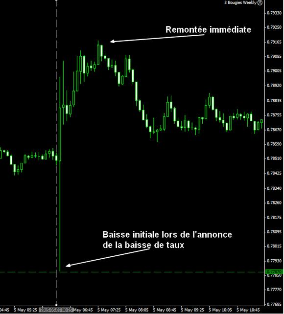 AUDNZD : les politiques monétaires au cœur des stratégies sur le Forex