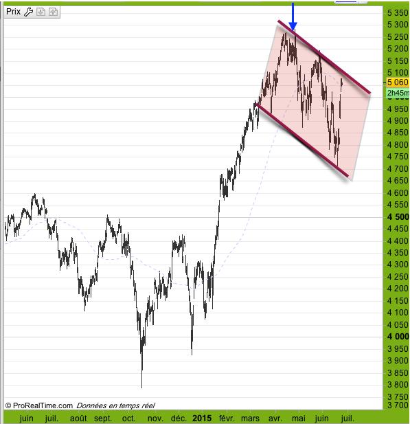 volatilité cac 24 juin 2015