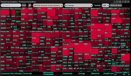la compostion sectorielle du  S&P  500