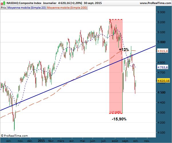 Le NASDAQ au 1er octobre au 1er cotobre vue long terme