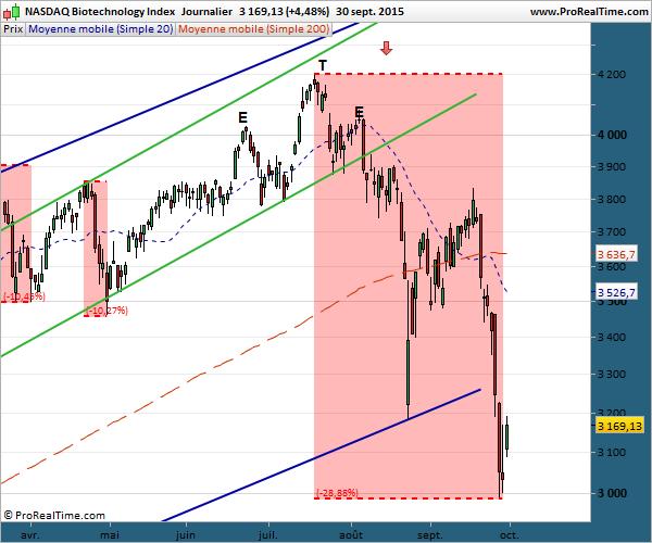 Le NASDAQ au 1er octobre