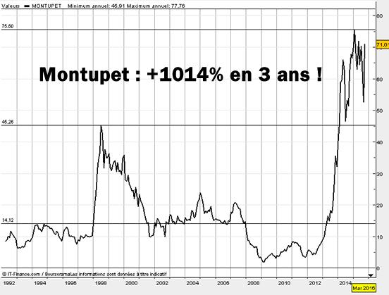 Le cours historique de Montupet au moment de l'OPA