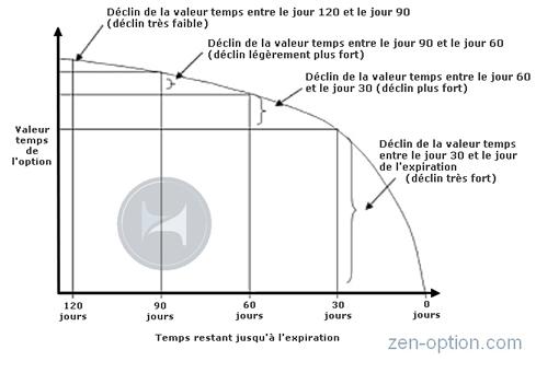 le déclin de la  valeur temporelle