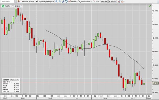 l'évolution du cours de l'EUR/CNH