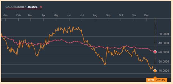 le cours de croisé dollar canadien brut au 21 décembre 2015