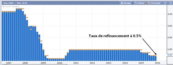 historique du taux directeur de la bank of canada
