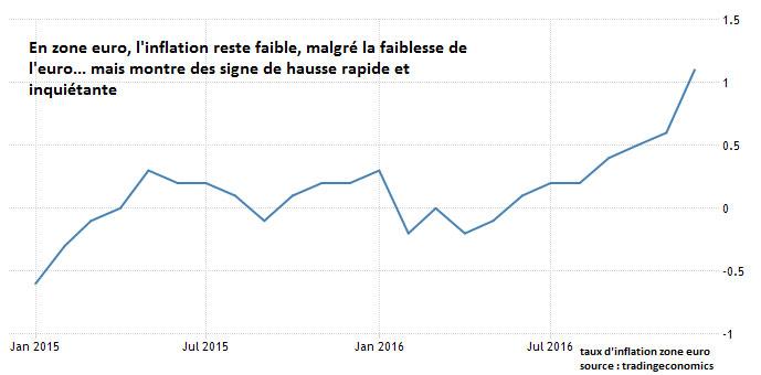 infla euro
