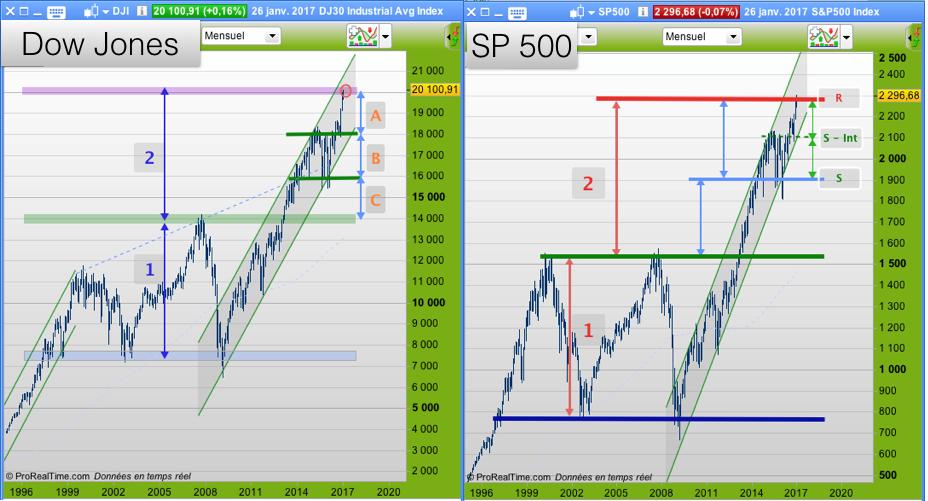 Dow Jones et SP500