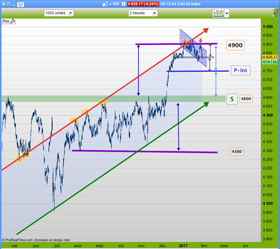 CAC40 2 HEURES