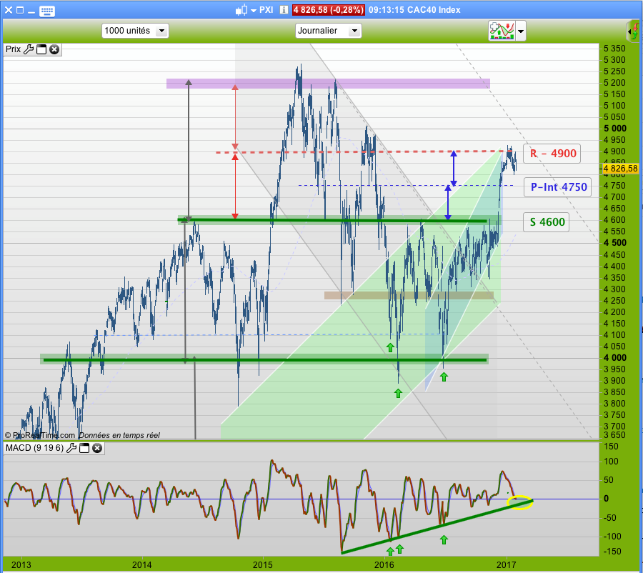 CAC40 DAILY