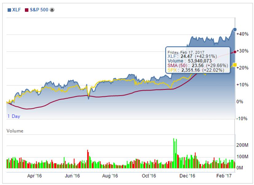 XLF et SP500 ( article : Goldman Sachs )
