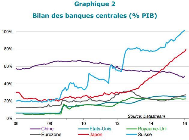 Bilan des banques centrales