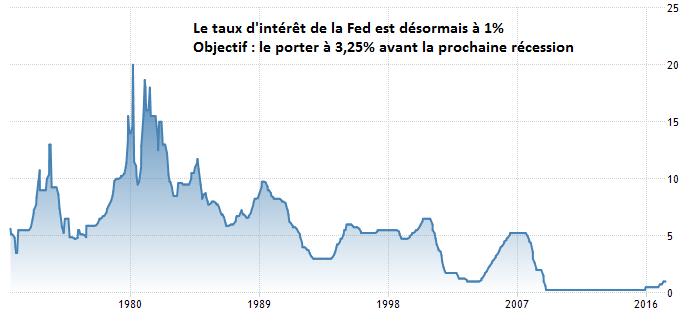 FED FOMC