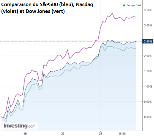 Comparaison SP500, Nasdaq, Dow Jones