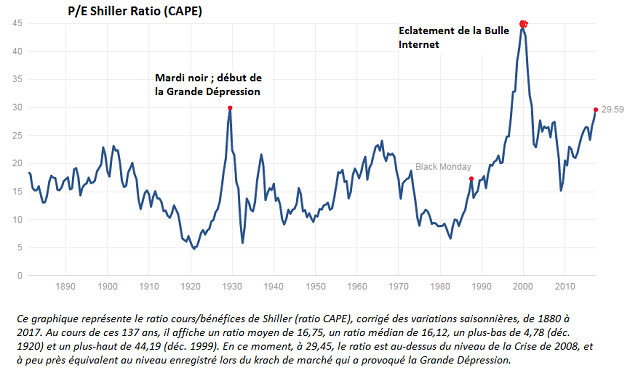 Ratio de Shiller