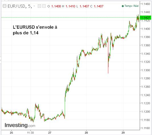 EUR/USD CAC40 Nasdaq