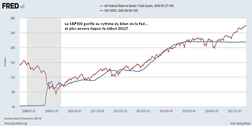 Fed et SP500