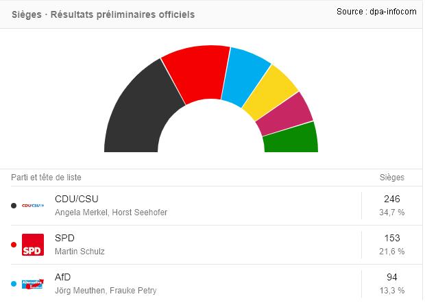 Elections allemagnes Angela Merkel est réélue pour un quatrième mandat