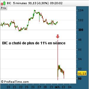 BIC a chuté de 11% en séance