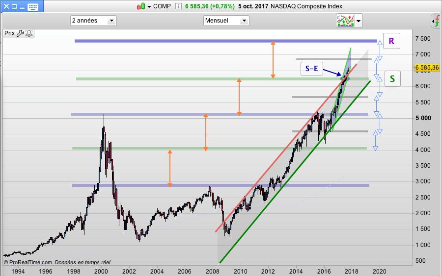 Nasdaq Excès sur les indices US :Focus sur le Dow Jones et Nasdaq - une tendance en ligne évolue dans un canal rectiligne étroit sans temporisation ni pallier ni consolidation - graphiques