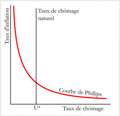 Courbe de Phillips
