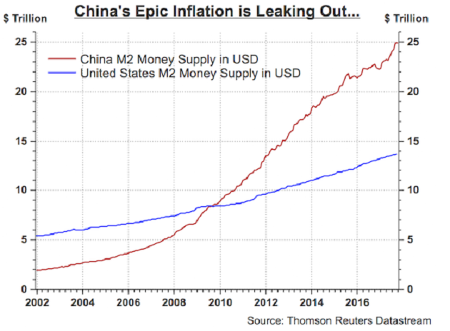 Inflation china epic inflation usd graph