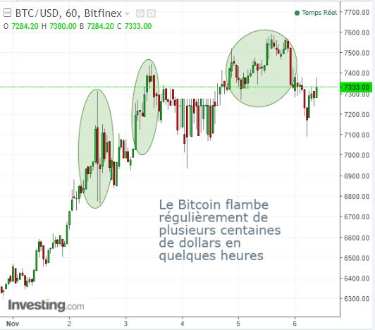 Bitcoin cours btc usd dollar graph graphique 2017 novembre