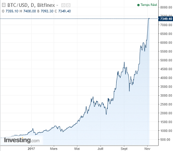 Bitcoin bitcoin valeur cours hausse BTC USD novembre 2017
