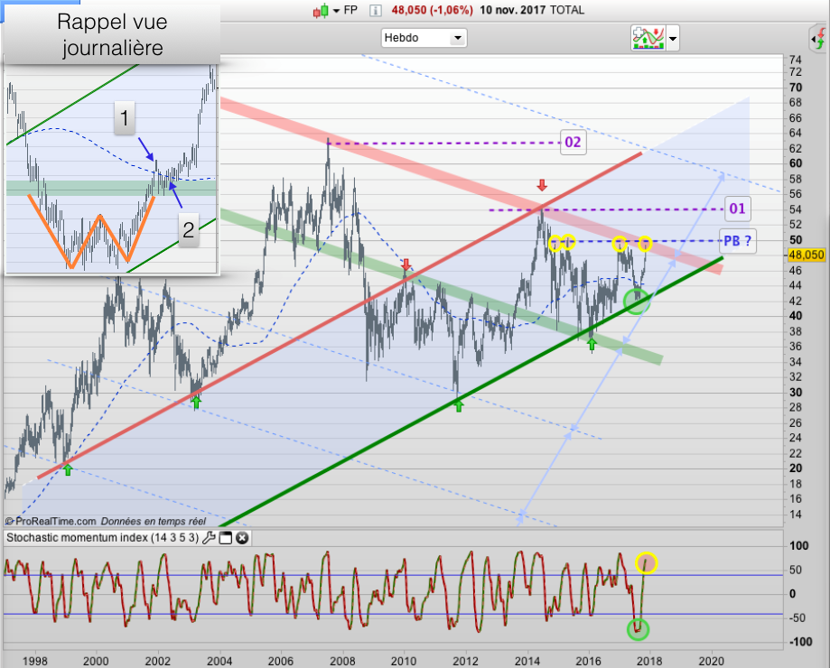 Total Si le CAC consolide, Total consolide graph