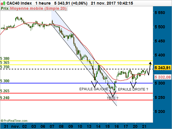 CAC40 en daily