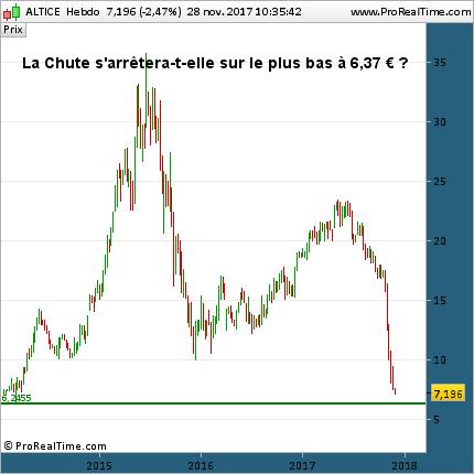 altice chute cours Aaction hebdo 28 novembre 2017 actu en direct des marchés financiers graphe