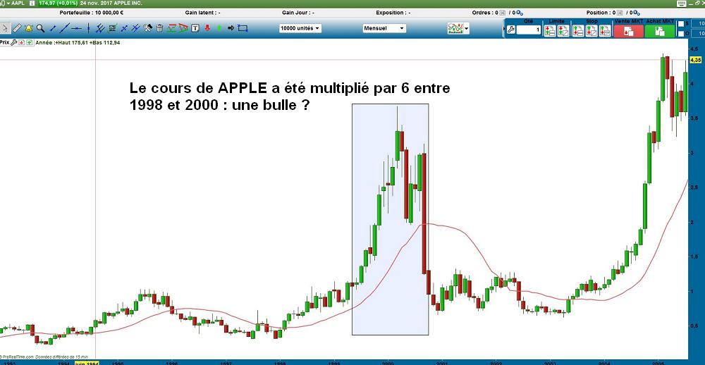 APPLE 1998/2000