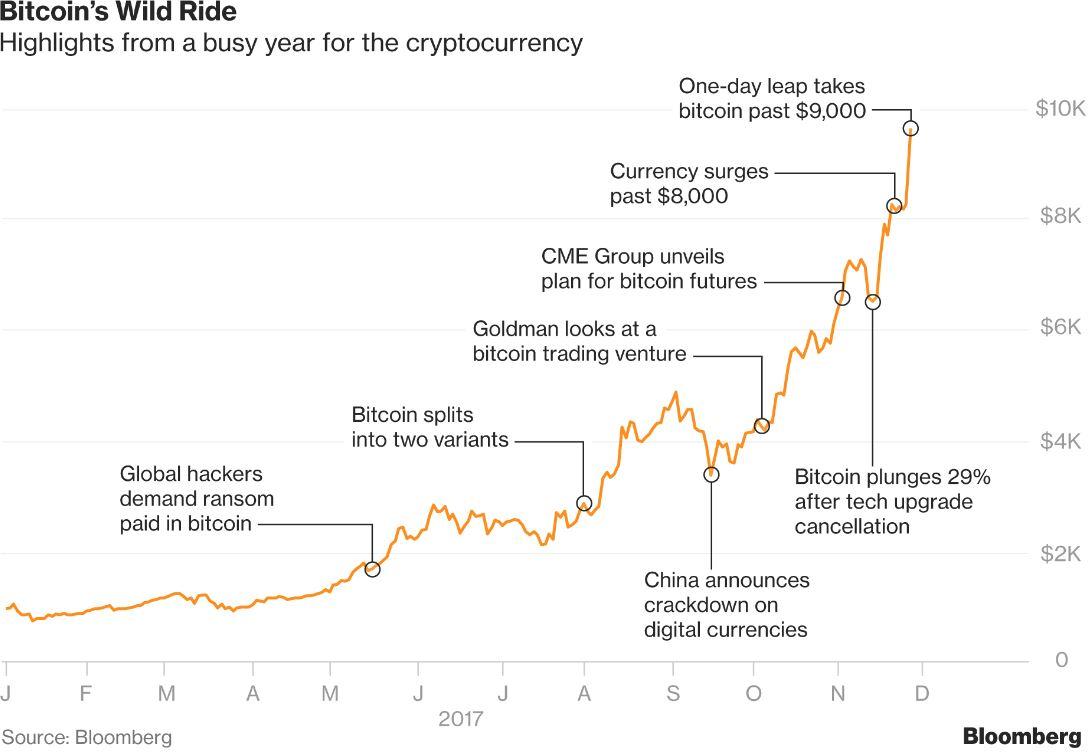 BITCOIN courbe cours investir crypto monnaie