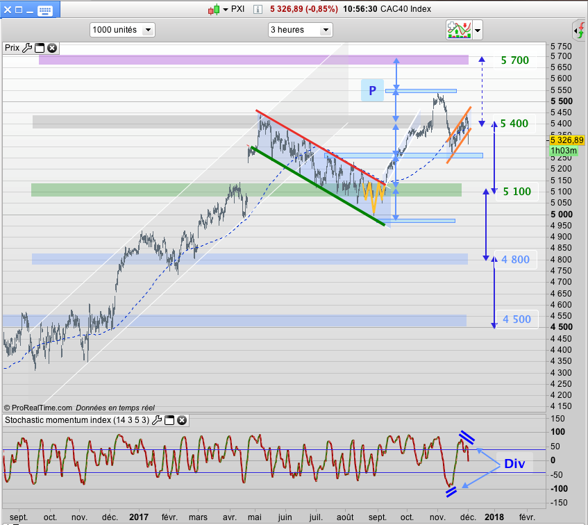 CAC40 crous graph indice bourse