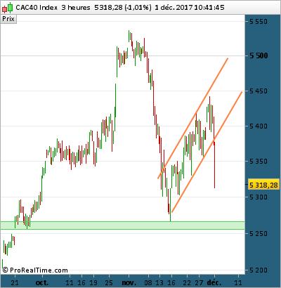 CAC40 CAC 40 graphique graph indice cours decembre 2017