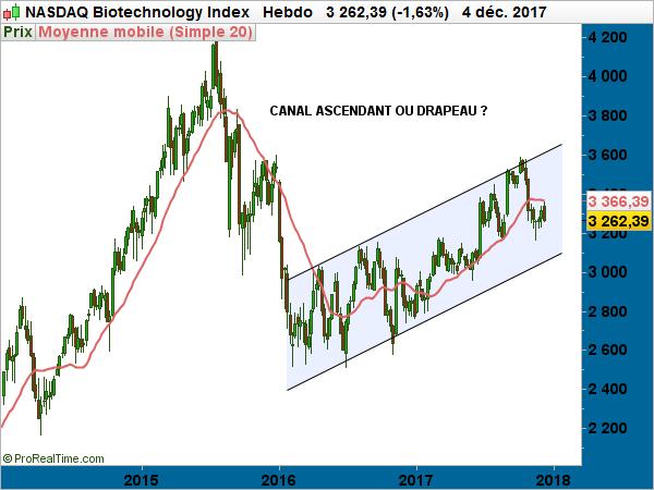 Biotechs US