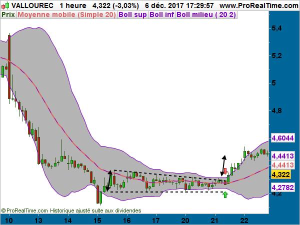 day trading Vallourec