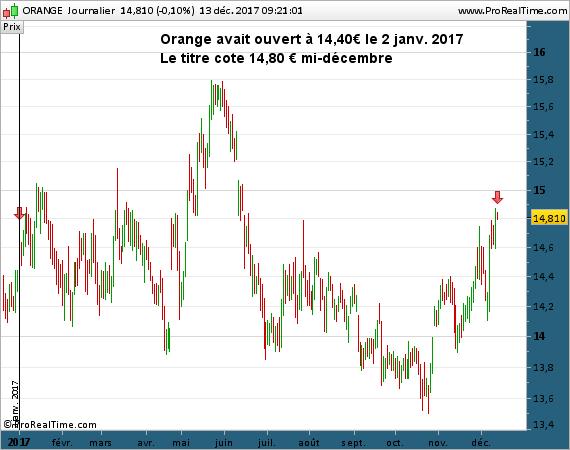 Orange avait ouvert à 14,40€