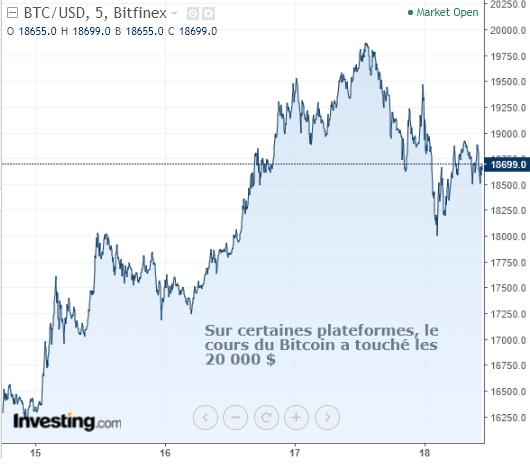 Bitcoin courbe cours btc decembre 2017 2018 bitfinex usd graphe crypto monnaie trading