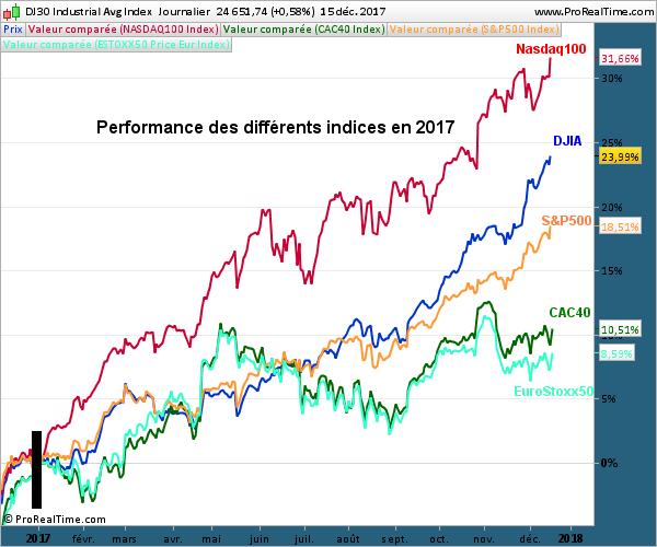 Performance des indices en 2017
