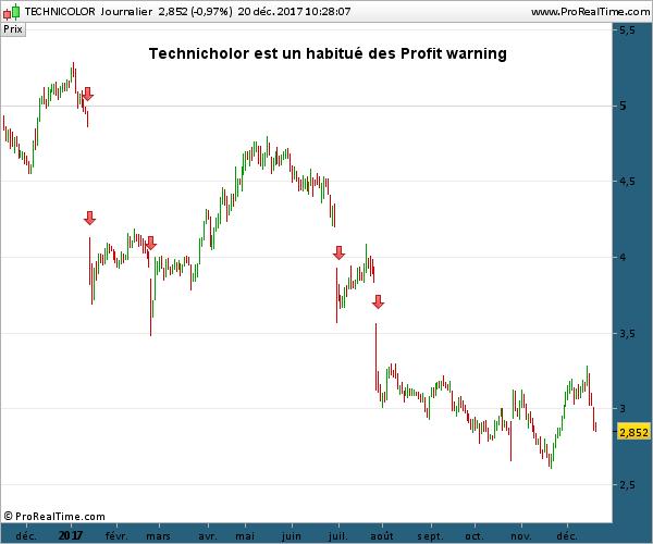 TECHNICOLOR Technicolor profit warning baisse graphe trade cours