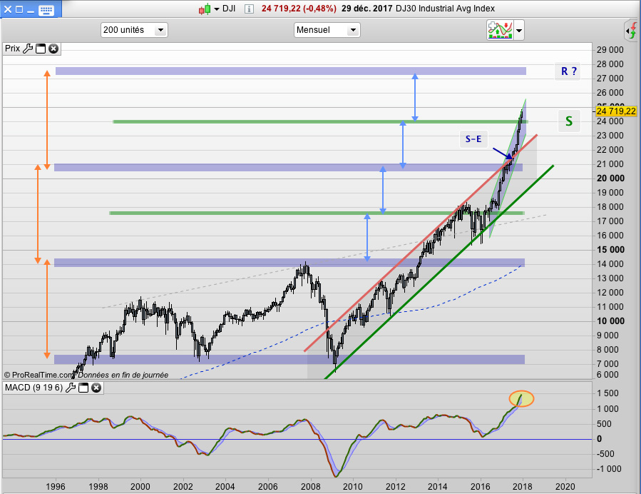 Dow Jones graphique DJI 30 Industrial index bourse cours graph