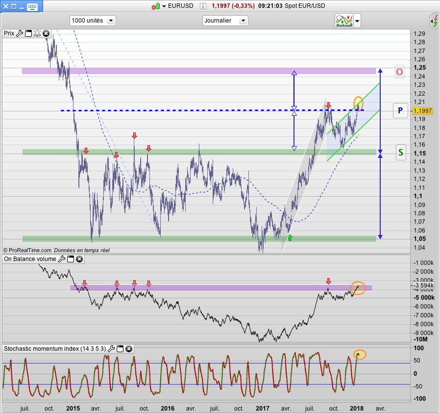 Eurodollar EURUSD Cours trading bourse hausse