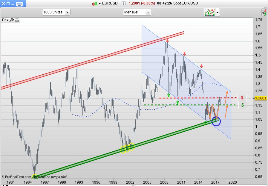 Eurodollar cours graphe EURUSD
