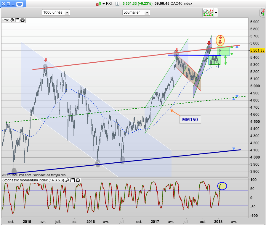Shiba cac40 cours graphe index
