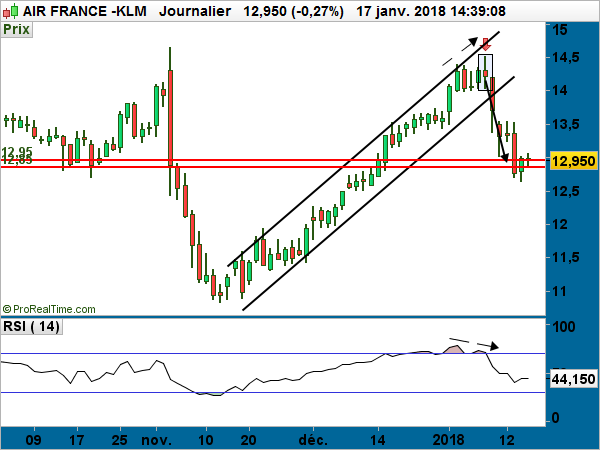 AIR FRANCE KLM performances cours graphique bourse actions valeurs