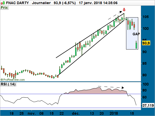 FNAC DARTY performances cours bourse graphique