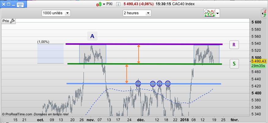 CAC40 en données 2h