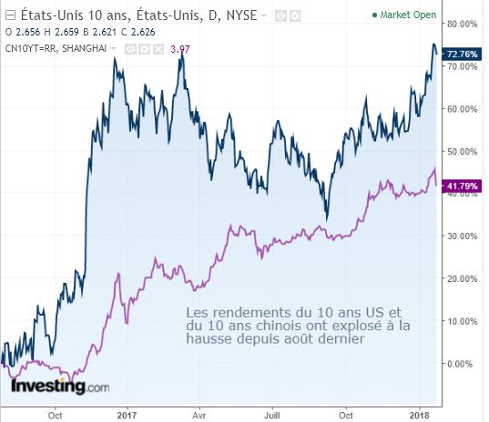 Les rendements du 10 Us et du 10 ans chinois ont explosé à la hausse depuis août dernier