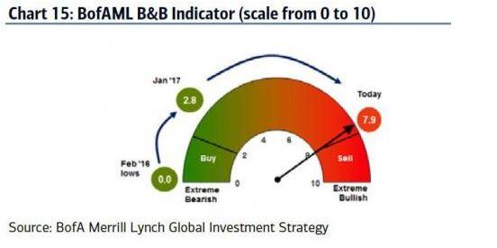 VIX indicateurs de risque au plus haut BofA ML stratégie d'investissement